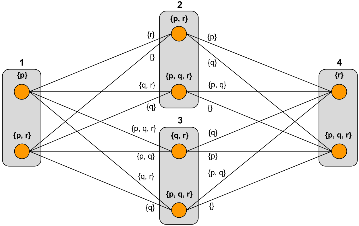 An example model graph