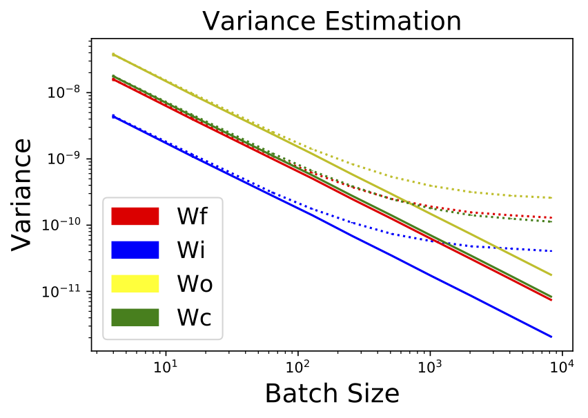 Flipout LSTM Variance Reduction
