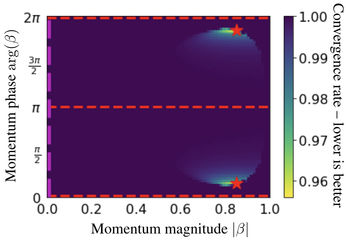 Convergence rates for simultaneous complex momentum on $\min_x \max_y xy$