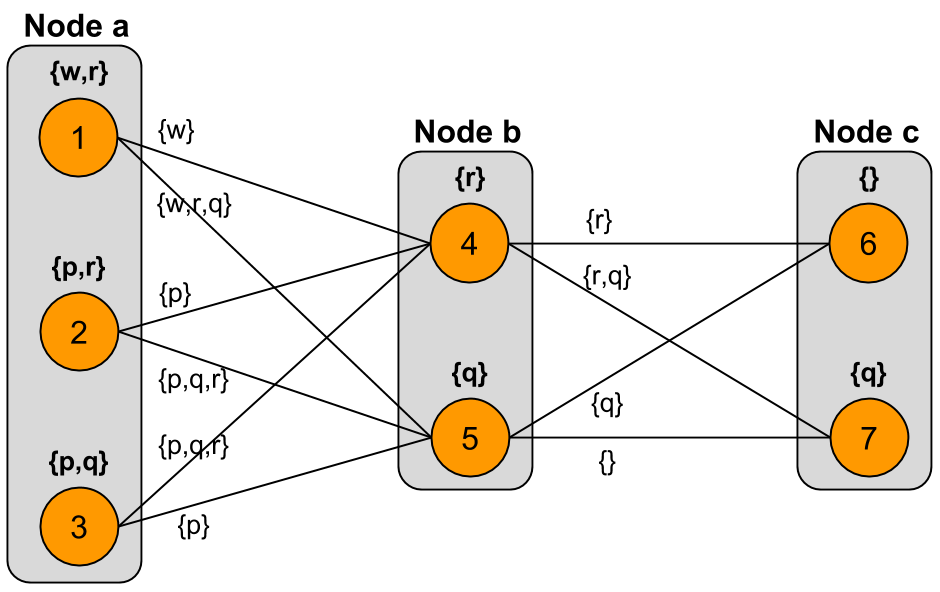Level 2 of expanding iteration from node $a$