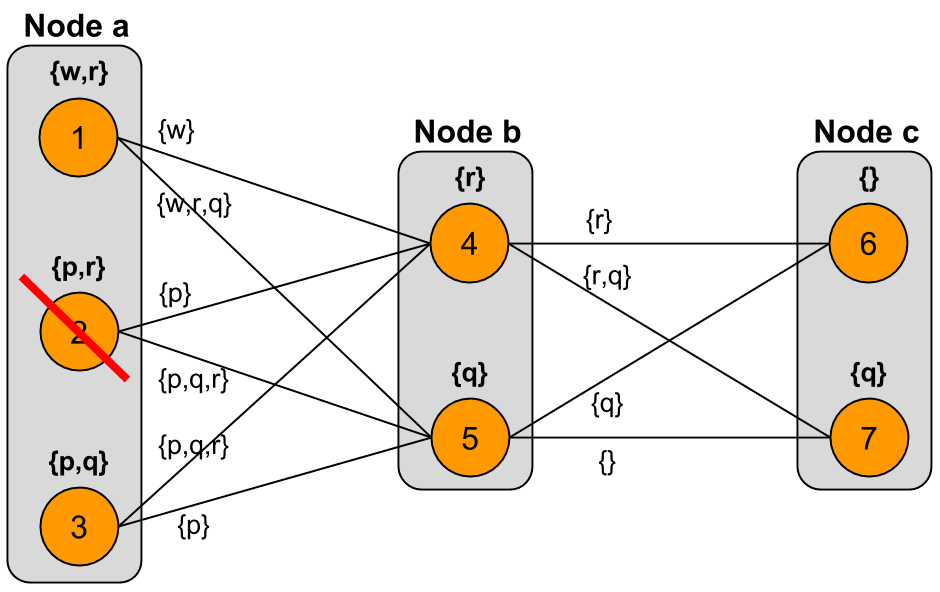 Result of expanding iteration at node $a$